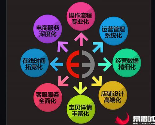 淘宝店铺运营管理网图.jpg